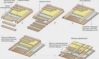 Инструкция утепления потолков в частных домах своими руками