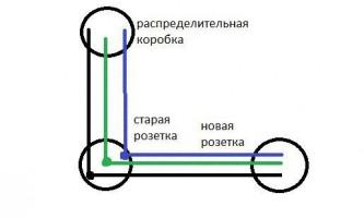 Как перенести электрическую розетку