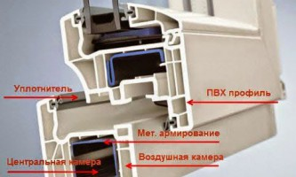 Как правильно выбрать пластиковые окна — профиль и форнитура