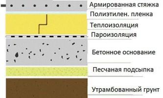 Конструкция пола в зданиях различного назначения