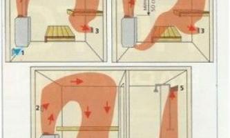 Правильная вентиляция – гарантия целебной силы сауны