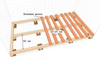 Расстояние между лагами пола при укладке и другие параметры конструкции