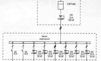 Советы по монтажу электропроводки